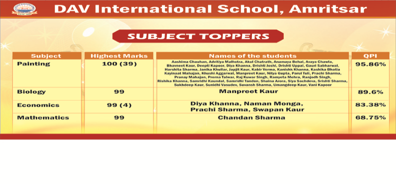 Phenomenal Performance of DAVIANS in the AISSCE - CBSE (Class-XII) Result 2020